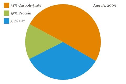Pie Chart Of A Balanced Diet Karen Guillory